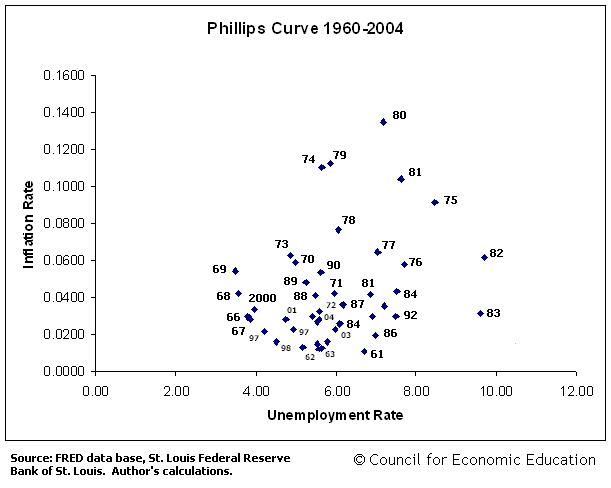 Phillips Curve 1960-2004